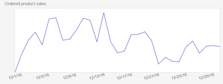 Amazon輸出 ホリデーシーズン 売上