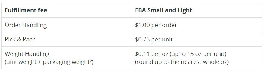 Amazon輸出 FBA手数料
