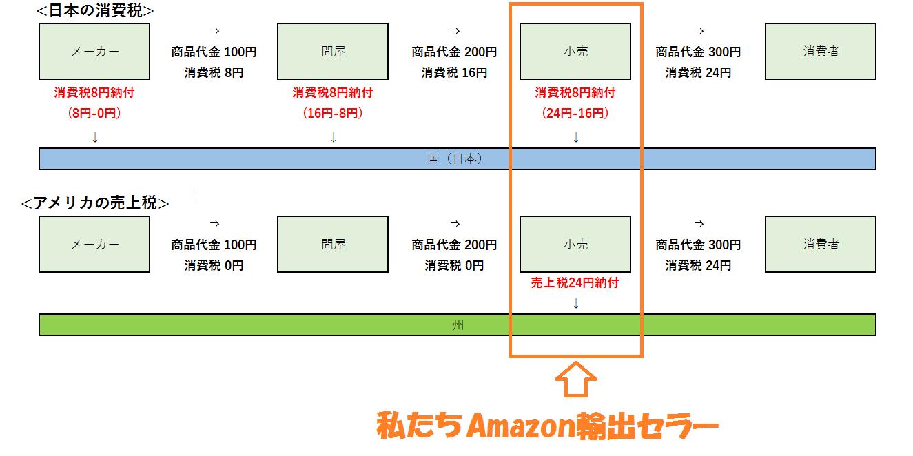 Amazon輸出 売上税