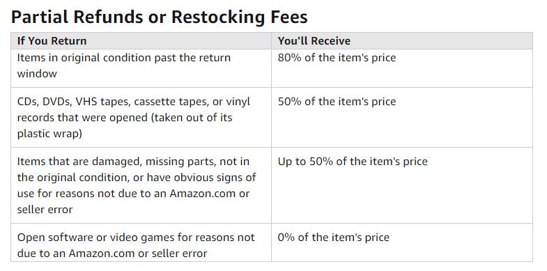 Amazon輸出