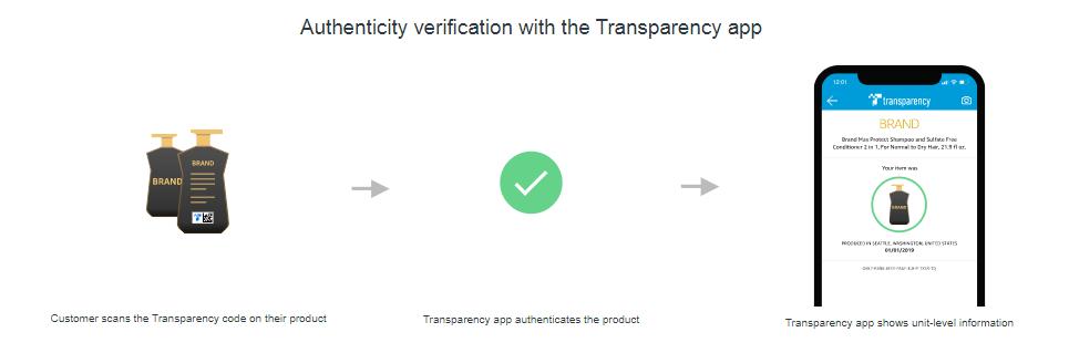 Amazon transparency  トランスペアレンシー
